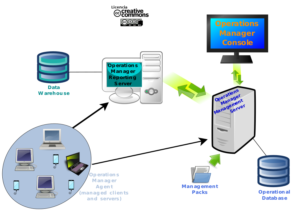 components of document management system