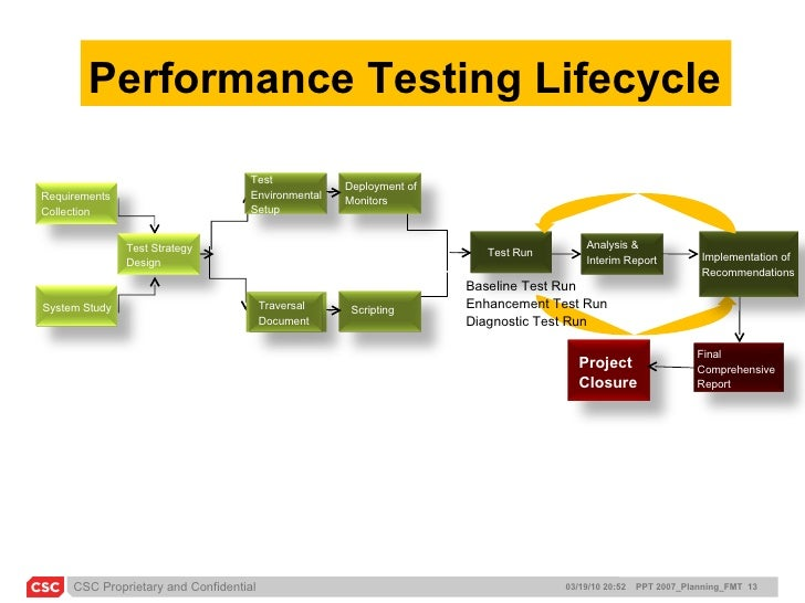 traversal document in performance testing