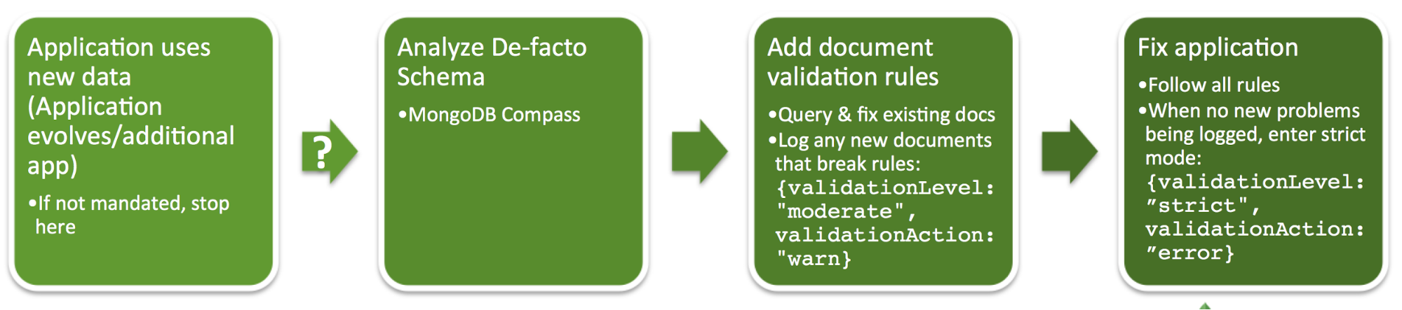 mongodb check if document exists