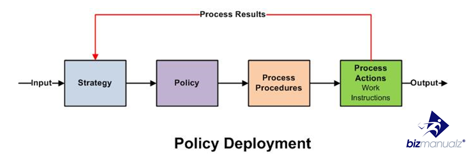 how to write a policy framework document