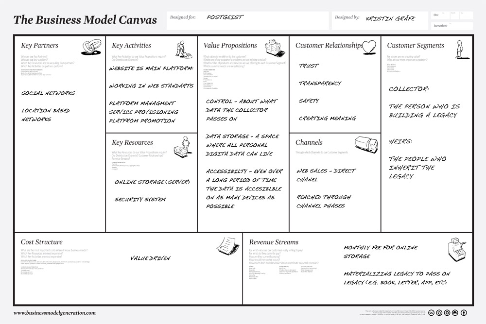 business model canvas word document