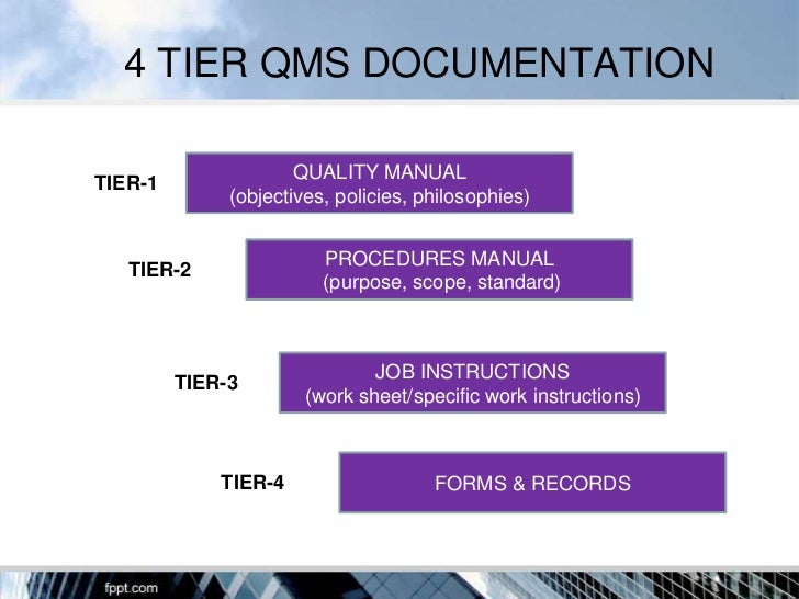 quality system documentation structure